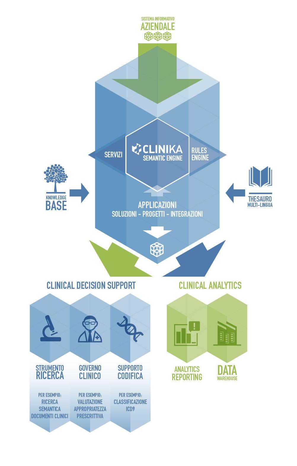 infografica Clinika